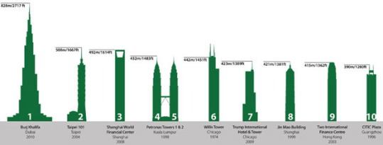 ranking-edificios-mas-altos